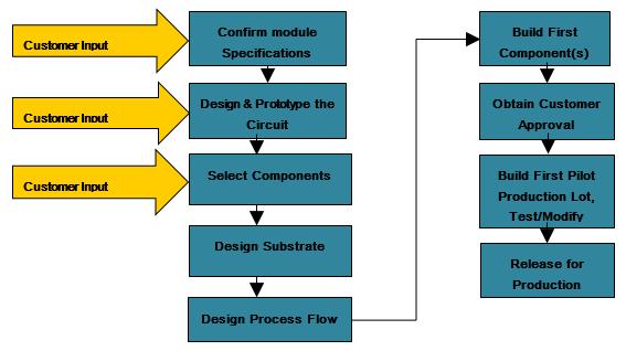 The Aerospace Semiconductor, Inc. Development Process